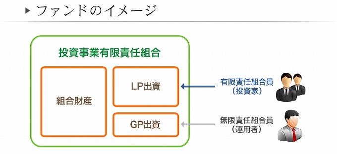ips 不動産投資 ipsについての簡単な説明
