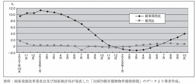 中国 不動産投資 推移 2008年から2014年