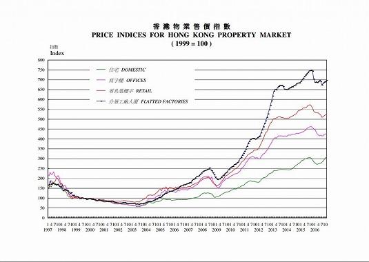 中国 不動産投資 推移 1997年から2007年