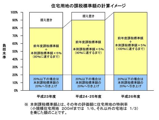 不動産投資 固定資産税 目安 軽減措置