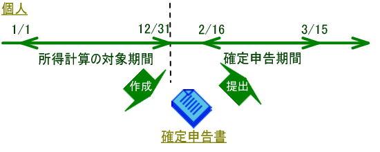 青色 申告 特別 控除 不動産 事業 両方 控除を受ける要件3