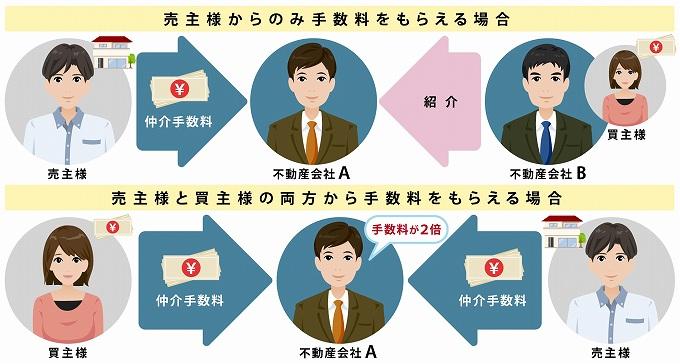 不動産 囲い込み 通報 原因と通報
