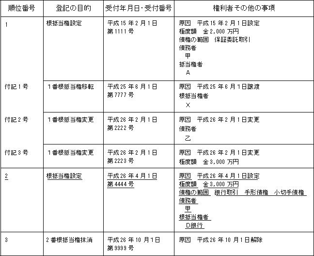 不動産 売買 分割払い 登記 抵当権の設定