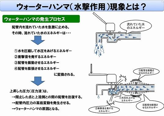 マンション 減圧弁 寿命 放置するとウォーターハンマー現象が現れて危険