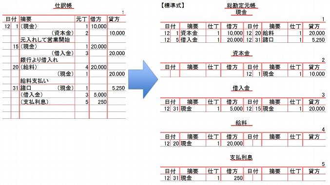 不動産 所得 青色申告 備付 帳簿 青色申告承認申請書・備付帳簿名の記入方法