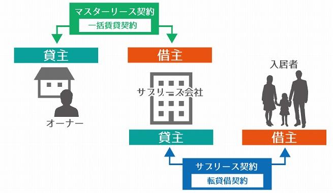 不動産 管理 会社 節税 サブリース 資産管理会社によるサブリース方式