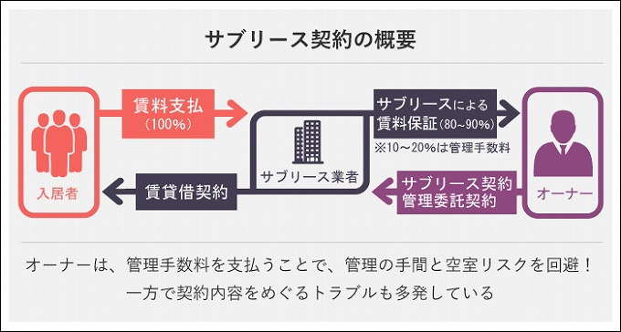 不動産 管理 会社 節税 サブリース サブリース方式で資産管理会社に移した場合のメリット