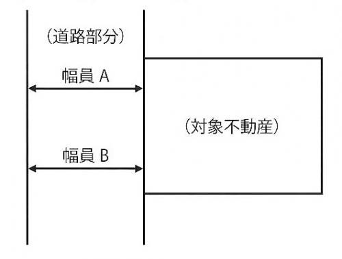 不動産 物件調査 マニュアル 現地調査でのチェックポイント2