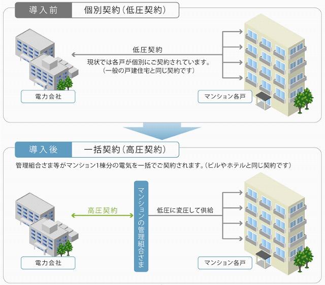マンション 一括受電 問題点 設備管理の問題点