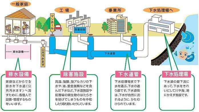 マンション 浄化槽 仕組み 浄化槽が必要なマンション