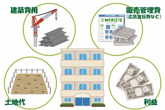 マンション 1棟 建てる 計画性とタイミングが重要