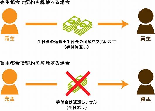 マンション 契約前 手付金 キャンセル 契約時に支払った手付金の返還