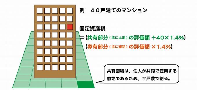 マンション 一軒家 固定資産税 建物比率