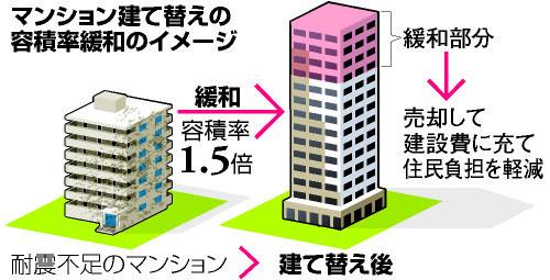 マンション 建て替え 所有権 夢の建替事例