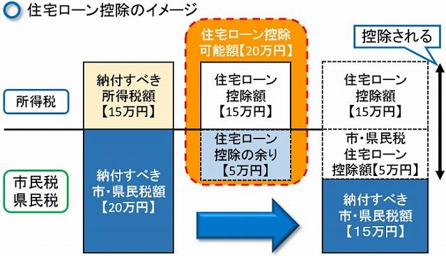 マンション 買い替え 住宅 ローン 控除 住宅ローン控除と3,000万円特別控除はどちらか一方